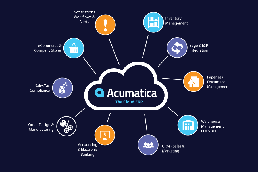 PPI Advantage on Acumatica