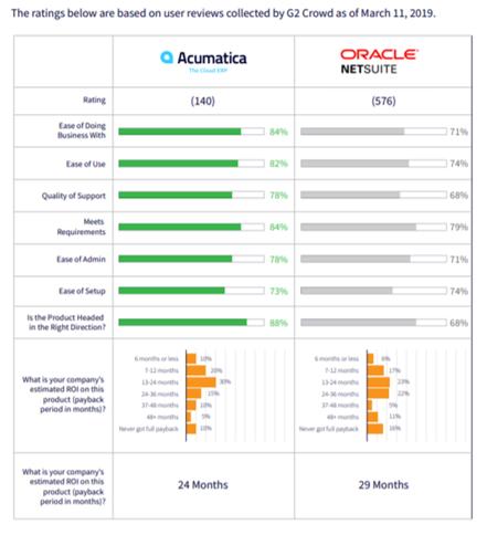 Acumatica vs. NetSuite Comparison
